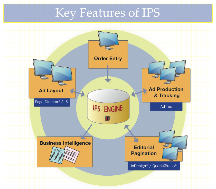 ips-diagram